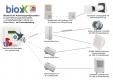 Taupunkt Entfeuchtungs - Steuergerät Funk 3-Kanal bx-ESG-3K